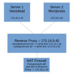 An illustration of a simple network using a reverse proxy