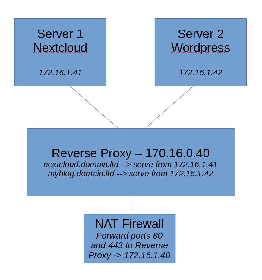 LAMP Server log files behind reverse proxy